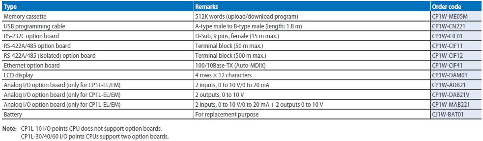 CP1L_CPU_Units_accessories.jpg
