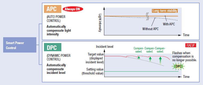 E3X-HD_Smart_power_control.jpg